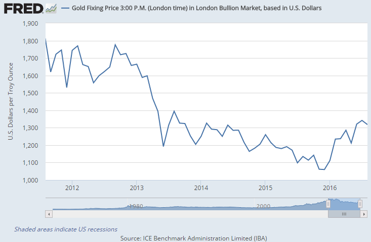 Chart of gold price in US Dollars per ounce, month-end London benchmark
