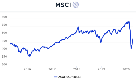 Chart of MSCI All-Countries World Index of listed corporate stocks