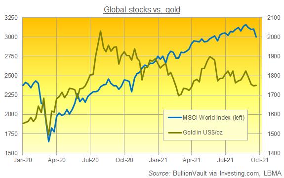 Chart of MSCI World Index versus Dollar gold price, week-end data. Source: BullionVault