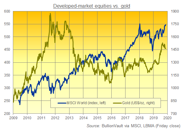 Chart of MSCI World Index vs. gold price in Dollars. Source: BullionVault