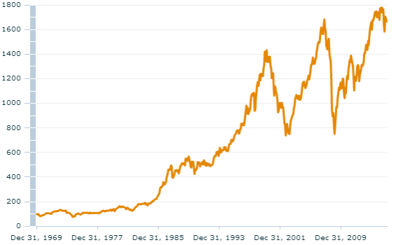 MSCI World Index, daily chart since 1969