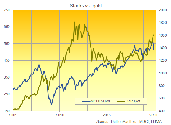 Chart of MSCI ACWI vs. gold in $/oz, month-end data. Source: BullionVault