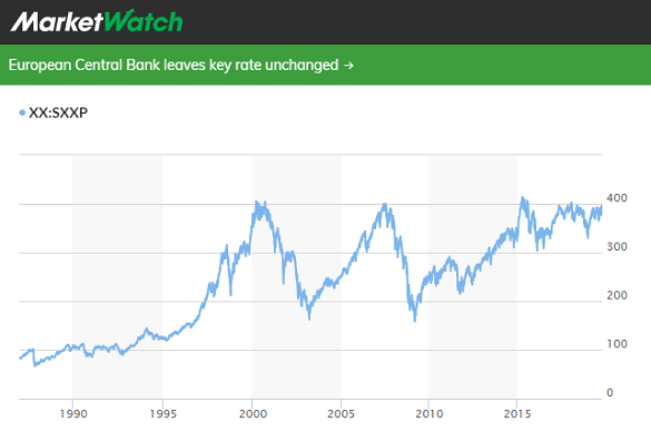 Chart of EuroStoxx 600 index. Source: MarketWatch