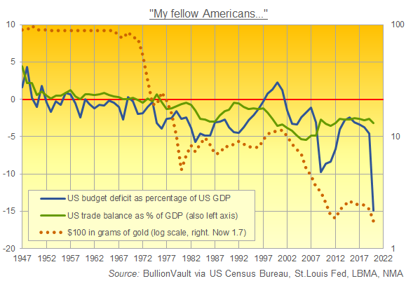 Chart of US Dollar in gold (right, log) vs. US trade and fiscal deficits. Source: BullionVault