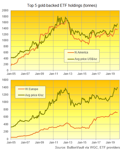Chart of bullion backing the top 5 gold ETFs in North America and Western Europe. Source: BullionVault