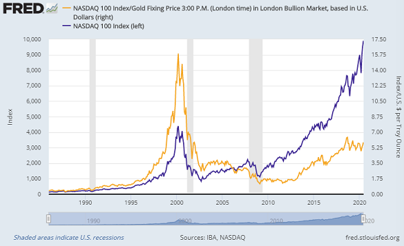 Chart of Nasdaq 100 tech-stock index divided by US Dollar gold price per Troy ounce. Source: St.Louis Fed