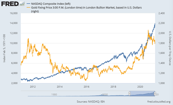 Chart of Nasdaq Composite vs. Dollar gold prices. Source: St.Louis Fed