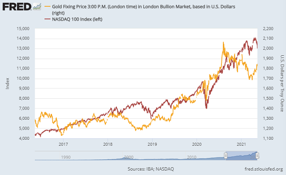 Chart of gold prices (right) vs. the Nasdaq 100 index. Source: St.Louis Fed