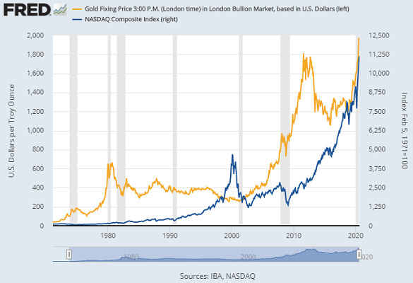Chart of the Nasdaq Composite tech-stock index vs. gold priced in US Dollars. Source: St.Louis Fed