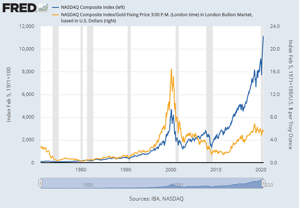 Chart of the Nasdaq tech-stock index priced in ounces of gold. Source: St.Louis Fed