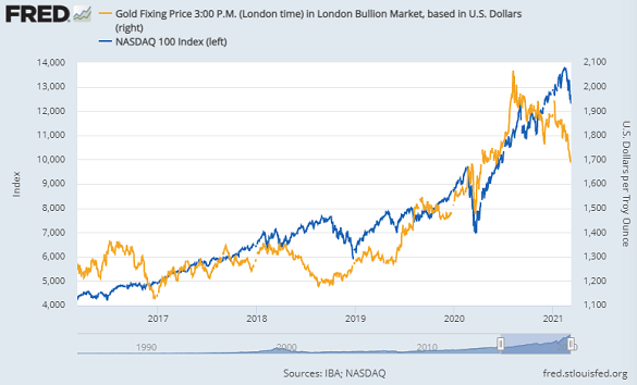Chart of gold in Dollars vs. Nasdaq 100 index. Source: St.Louis Fed