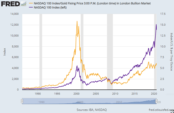 Chart of Nasdaq 100 tech-stock index priced in ounces of gold. Source: St.Louis Fed