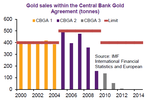 Chart of CBGA gold sales, compiled by Natixis