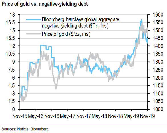 Chart of world total value of negative-yielding debt vs. gold price. Source: Natixis