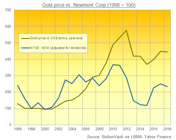 Newmont Mining Corporation, (NYSE: NEM) - Hot Mover Of The Day