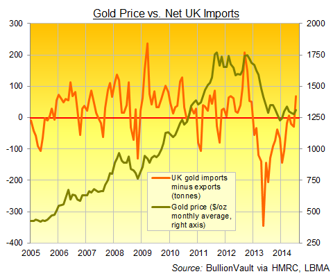 Net UK gold imports, monthly data in tonnes, 2005-2014