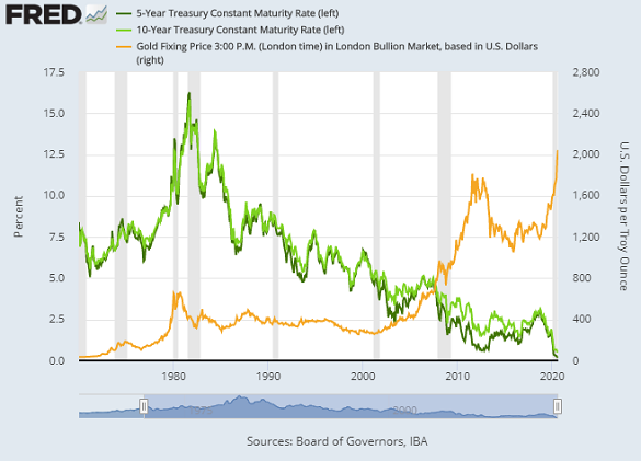 Chart of Dollar gold price (right) versus nominal 5- and 10-year US Treasury bond yields. Source: St.Louis Fed