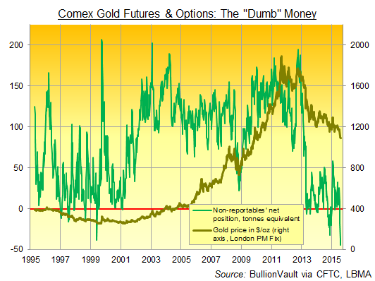US Comex gold futures & options, non-reportables' net position