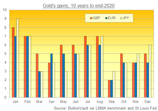 Chart of the last decade's monthly performance of gold priced in Sterling, Euros and Yen. Source: BullionVault