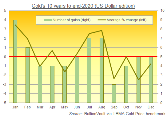 Chart of gold price in US Dollars, average monthly performance 2011-2020. Source: BullionVault