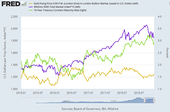 Gold vs 10-year US interest rates (green) and stocks (blue)