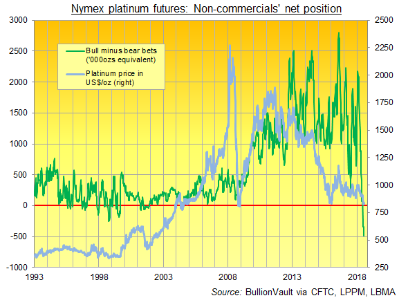 Chart of Nymex platinum futures net non-commercial position. Source: BullionVault
