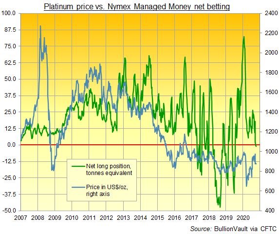 Chart of Managed Money category's net betting on Nymex platinum futures and options. Source: BullionVault via CFTC