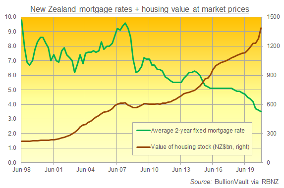 Chart of New Zealand mortgage rates vs. the value of its housing stock. Source: BullionVault via RBNZ