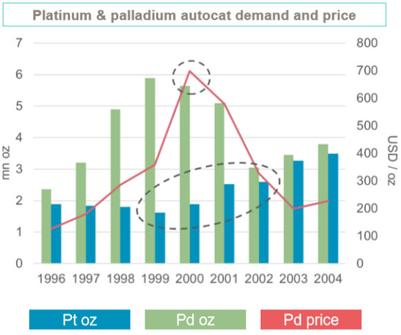 Chart of platinum and palladium autocat demand around 2000 price peak. Source: World Platinum Investment Council
