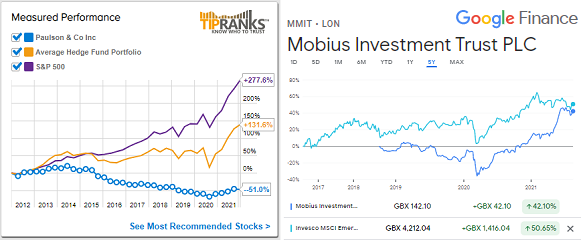 Charts of relative performance for investing 'legends' Mark Mobius and John Paulson