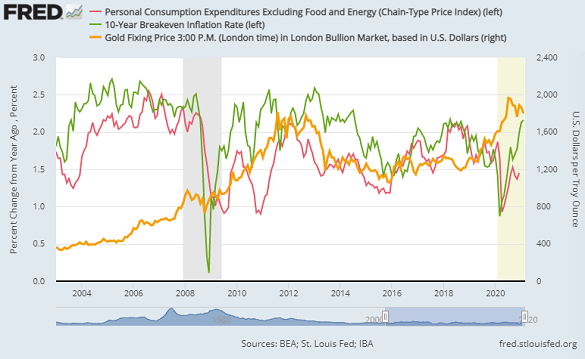 Chart of core US PCE inflation (red) vs. 10-year breakeven forecasts (green) and the gold price (right). Source: St.Louis Fed