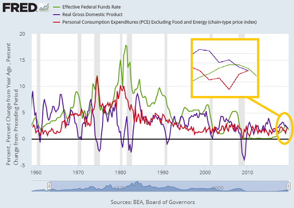 Chart of US Fed Funds rate (green), GDP growth (blue), core inflation (red) since 1959. Source: St.Louis Fed