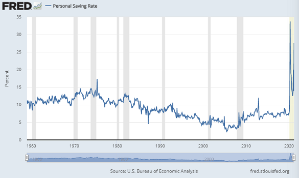 Chart of US personal savings as % of disposable personal incomes. Source: St.Louis Fed