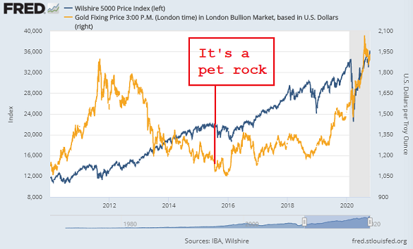 Gold vs. stocks since the end of the financial crisis. Source: St.Louis Fed