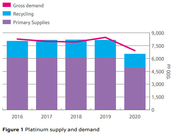 Johnson Matthey's latest chart of platinum market balance