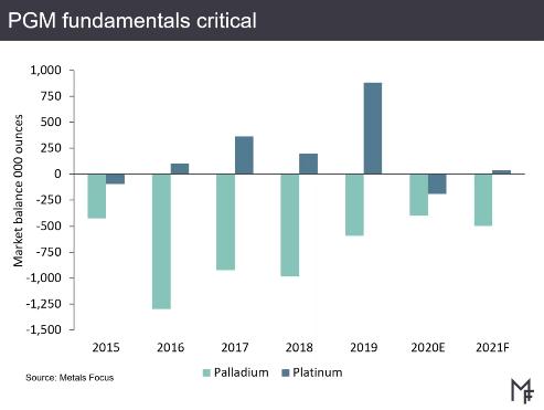 Palladium and platinum market balances. Source: Metals Focus