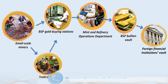 Flow-chart of Philippines' ASM gold sold to the BSP's international reserves. Source: Maria Santiago at LBMA 2019