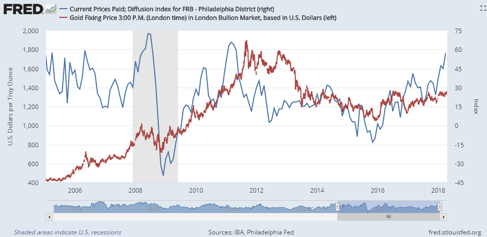 Chart of the Philadelphia Fed's manufacturing current prices-paid index vs. Dollar gold prices. Source: St.Louis Fed