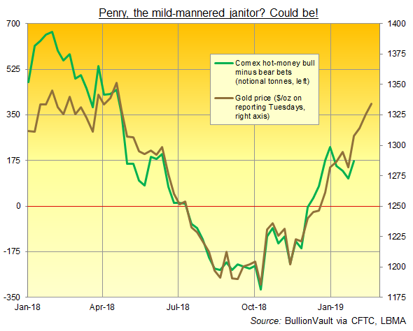 Chart of Managed Money net betting on Comex gold futures and options. Source: BullionVault via CFTC