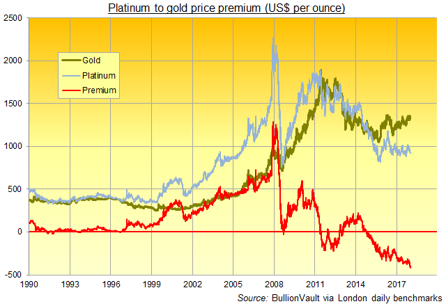 Chart of platinum vs gold price in US Dollars, daily since 1990. Source: BullionVault