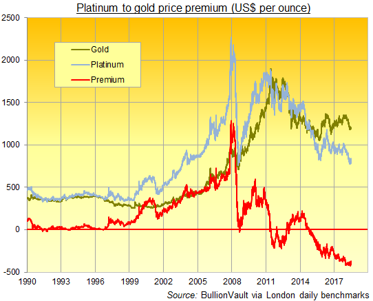 Chart Of Platinum Minus Gold Price In Us Dollar Per Ounce Daily London Fix