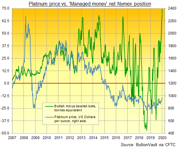 Managed Money's net spec' long in Nymex platinum futures and options. Source: BullionVault via CFTC