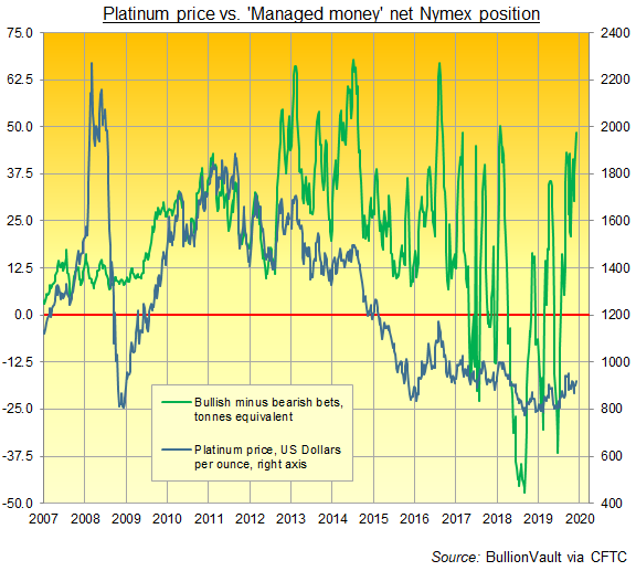 Chart of 'Managed Money' net spec long in Nymex platinum futures and options, tonnes equivalent. Source: BullionVault via CFTC