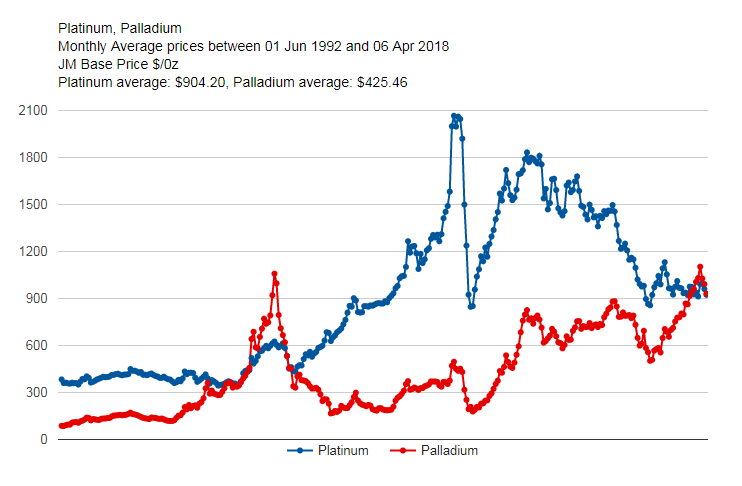 Chart of month-average platinum vs. palladium prices in US Dollars per ounce. Source: Johnson Matthey