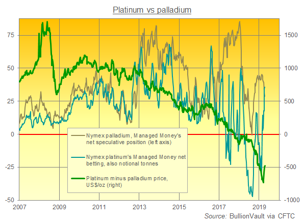 Chart of Managed Money net spec' betting on Nymex platinum and palladium derivatives. Source: BullionVault via CFTC
