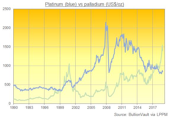 Cours du platine et du palladium en dollars par once, BullionVault