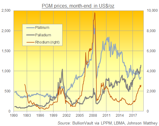 Chart of platinum, palladium and rhodium prices since 1990. Source: BullionVault via various