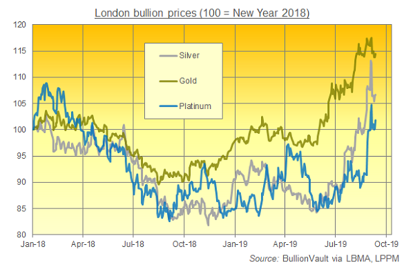 Chart of platinum, silver and gold prices, rebased to New Year 2018. Source: BullionVault via LBMA, LPPM