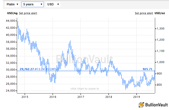 Chart of platinum spot price, high-low-close, last 5 years. Source: BullionVault