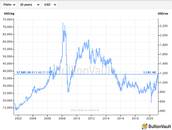 Live chart of the spot platinum bullion price. Source: BullionVault